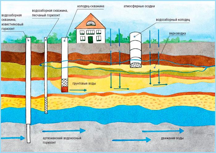Глубина водных скважин
